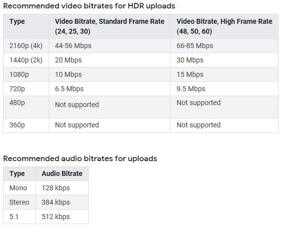 Youtube Recommended upload encoding settings