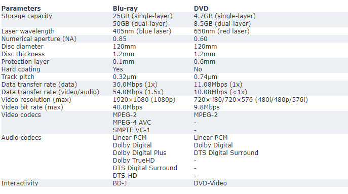 What is the difference between Blu-ray and DVD? - DVD-Cloner